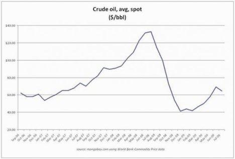 Graf ini adalah bukti bahawa minyak mentah tidak pernah melepasi USD80 setong semenjak Bulan Oktober 2008. Menteri Ismail Sabri menyatakan harga minyak melepasi USD80 di minta bertaubat kerana membohongi rakyat Satu Malaysia di Bulan Ramadan !